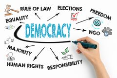 Democracy Concept. Chart with keywords and icons royalty free stock photos