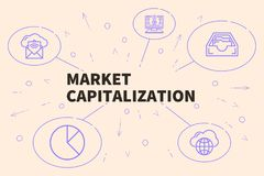 Den begreppsmässiga affärsillustrationen med orden marknadsför capitaliz stock illustrationer