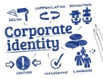 Den företags identiteten klottrar royaltyfri illustrationer