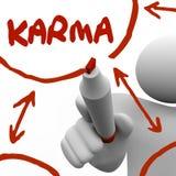 Den Karma Diagram Writing markören ger sig ombord mottar bra Treatmen Arkivbilder