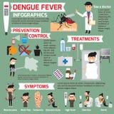 Dengue fever infographics. template design of details dengue fev. Er and symptoms with prevention. Women sick is dengue fever vector illustration Stock Photos