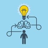 Denkende, neue Idee und Erfindungskonzept Lizenzfreie Stockfotos