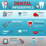 Dental Infographics Set Stock Photos