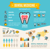 Dental Medicine Health Care Infographic Banner Card. Vector. Dental Medicine Health Care Infographic Banner Card for Advertising Clinic or Hospital Stomatology Royalty Free Stock Image