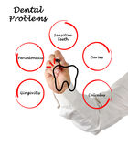 Dental Problems. Presenting list of Dental Problems royalty free stock photography