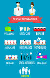 Dental and teeth care infographics treatment, prevention Stock Image