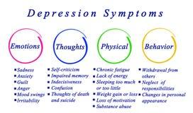 Depresja objawy ilustracja wektor