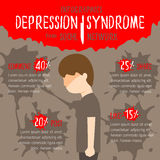 Depression Syndrome from social network Stock Image