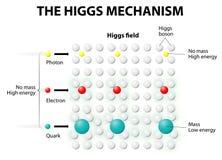 Der Higgs-Mechanismus und das Higgs-Feld Lizenzfreies Stockfoto