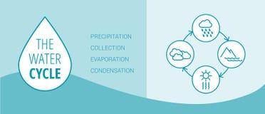 Der Wasserzyklus stock abbildung