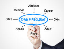 Dermatology. Concept sketched on screen stock photo