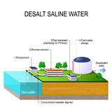 Desalt saline water. Desalination plant. desalt saline water. Vector isometric. infographic element. water treatment plant and related facilities Royalty Free Stock Photo
