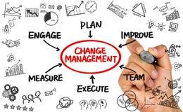 Desenho da mão do fluxograma da gestão de mudanças no whiteboard Fotografia de Stock Royalty Free