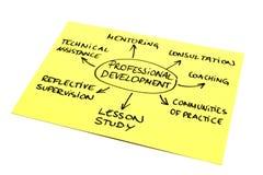Desenvolvimento profissional Imagem de Stock