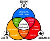 Desenvolvimento sustentável ilustração do vetor