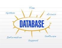 Design för databasmodellillustration Royaltyfri Foto