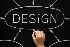 Design Flow Chart Blackboard. Hand drawing Design flow chart with white chalk on blackboard Stock Image