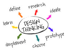 Design Thinking. Illustration of the seven stages of Design Thinking - define, research, ideate, prototype, choose, implement, and learn Stock Image