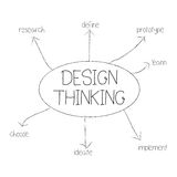 Design thinking. A design thinking mind map illustration Stock Image