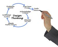 Design Thinking. Presenting diagram of Design Thinking Royalty Free Stock Photography