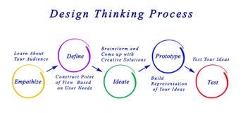 Design thinking process. Diagram of design thinking process Royalty Free Stock Photos