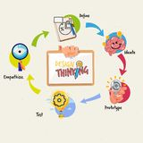 Design thinking process infographic concept. work strategy guide. Vector illustration Royalty Free Stock Images