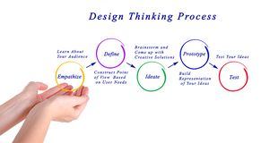 Design thinking process. Presenting diagram of design thinking process Royalty Free Stock Images