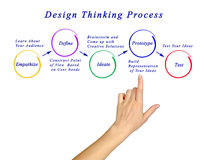 Design thinking process. Presenting diagram of design thinking process Royalty Free Stock Photography