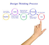 Design thinking process. Presenting diagram of design thinking process Royalty Free Stock Photos