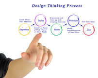 Design thinking process. Presenting diagram  of design thinking process Royalty Free Stock Images