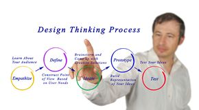Design Thinking Process Test. Presenting diagram of   Design Thinking Process Test Stock Photography