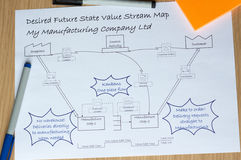 Desired Future VSM Value Stream Map with Kaizen Improvements Stock Photos