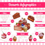 Desserts and pastry cakes vector infographics Royalty Free Stock Photos