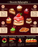 Desserts and pastry vector infographics Stock Photography