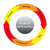 Det offentliga talande ordet cirklar begrepp Arkivfoto