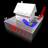 Detached  house with geothermal and air  source heat pump. Diagram of a detached  house with floor heating on the ground floor and radiators on the first floor Stock Photos