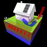 Detached  house with geothermal and air  source heat pump and solar panels Royalty Free Stock Image