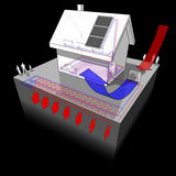 Detached  house with geothermal and air  source heat pump and solar panels. Diagram of a detached  house with floor heating on the ground floor and radiators on Stock Photography