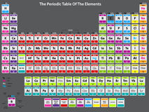 Detailed periodic table of elements Royalty Free Stock Images