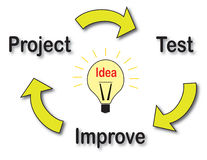 Development cycle of an idea. The illustration shows the developmet cycle of an idea. It could start from a new project that will be tested and then improved. Or stock illustration