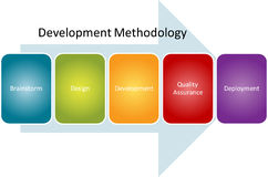 Development methodology process diagram Stock Photography