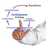 Development Process Stock Photos
