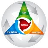 developmnetstrategi stock illustrationer