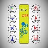 DevOps的概念 图库摄影
