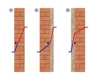 Dew Point in a Wall. Thermal insulation. Temperature outside and inside. Vector illustration vector illustration