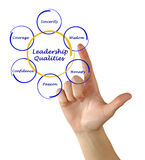 Dia LQ. Presenting diagram of leadership qualities stock image