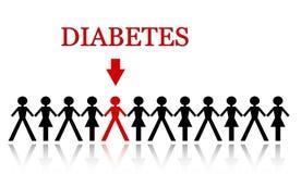Diabète Image libre de droits