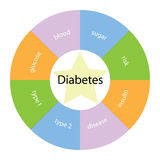 Diabetes circular concept with colors and star Royalty Free Stock Photo