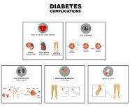 Diabetes complications Stock Photography