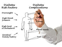 Diabetes complications. Presenting diagram of Diabetes complications stock photography